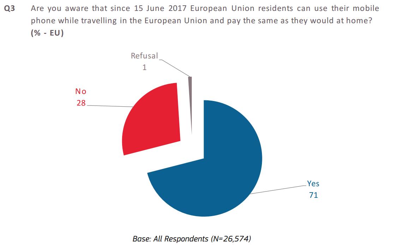 świadomość płacenia za usługi telekomunikacyjne tyle samo w UE - wykres kołowy