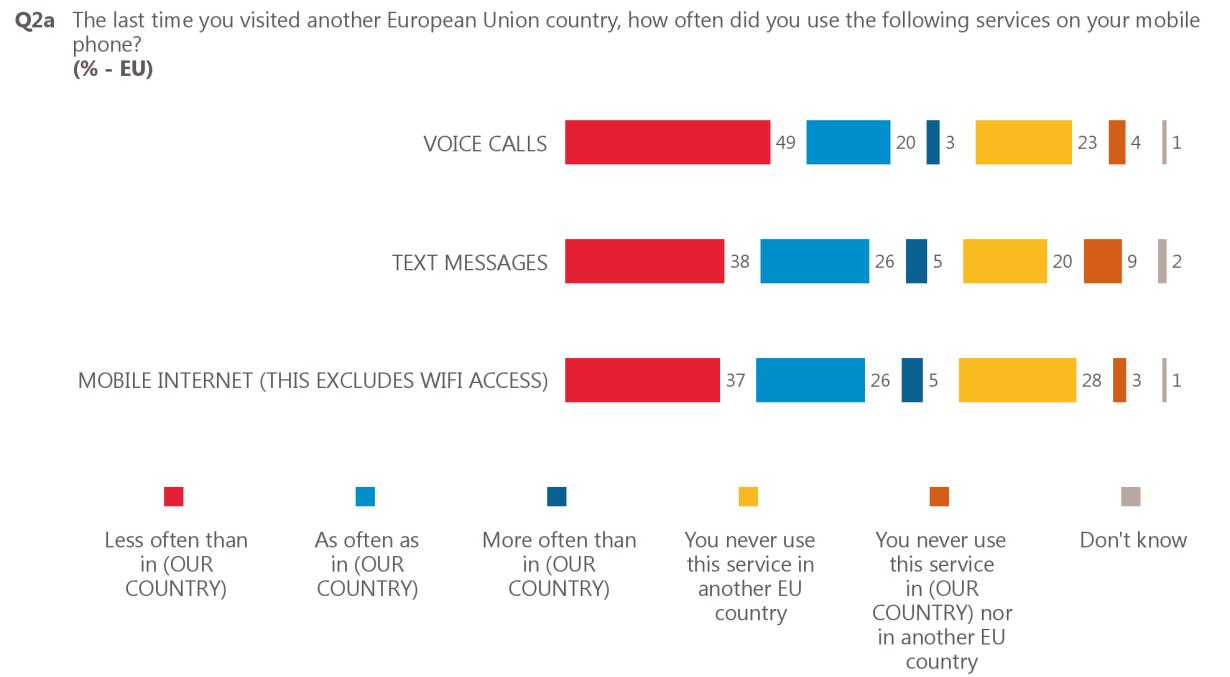 badanie telekomunikacyjne w UE - zdjęcie 3