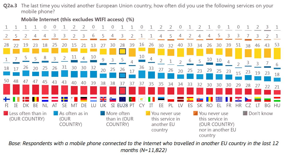 badanie telekomunikacyjne w UE - zdjęcie 4