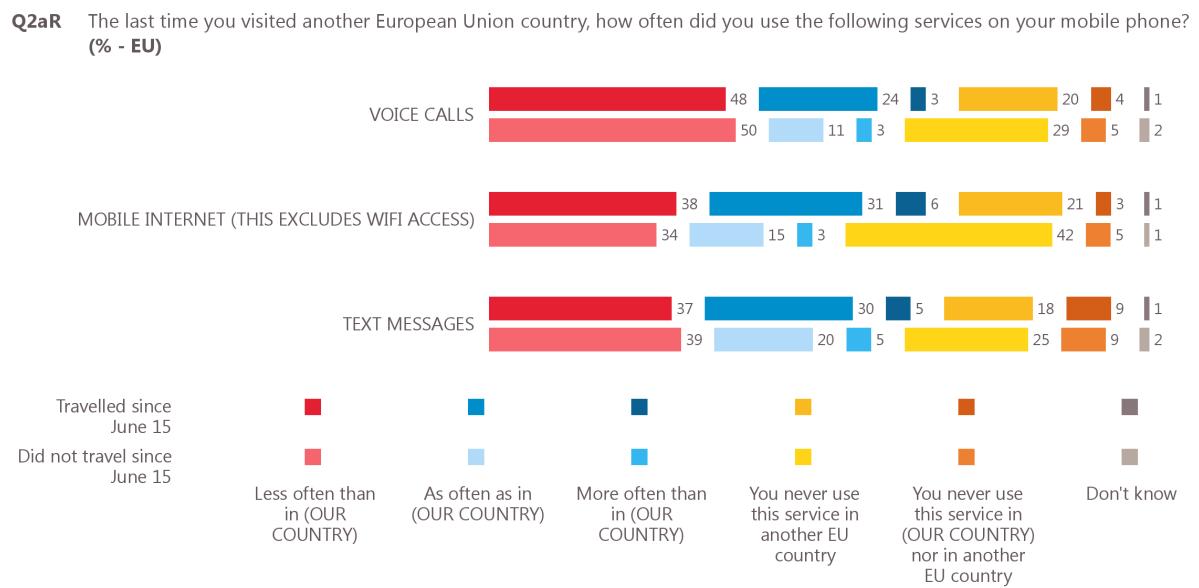 badanie telekomunikacyjne w UE - zdjęcie 5