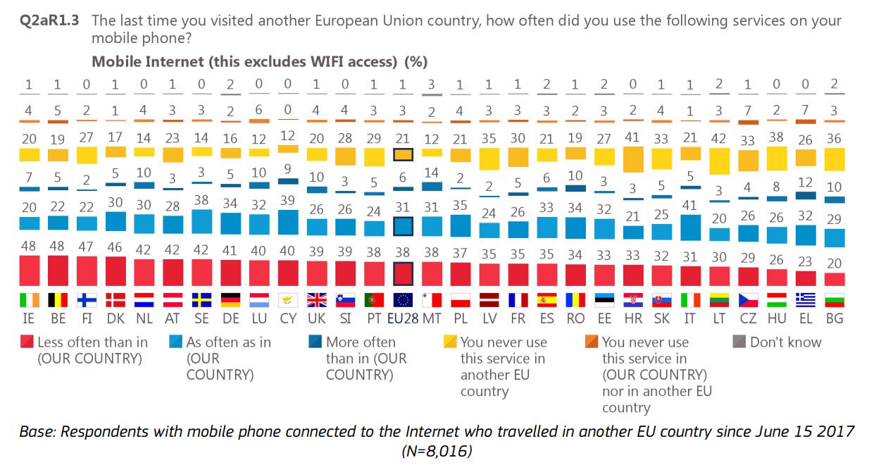 badanie telekomunikacyjne w UE - zdjęcie 6