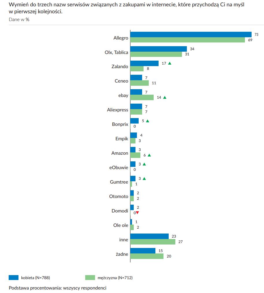 znane serwisy związane z zakupami - wykres