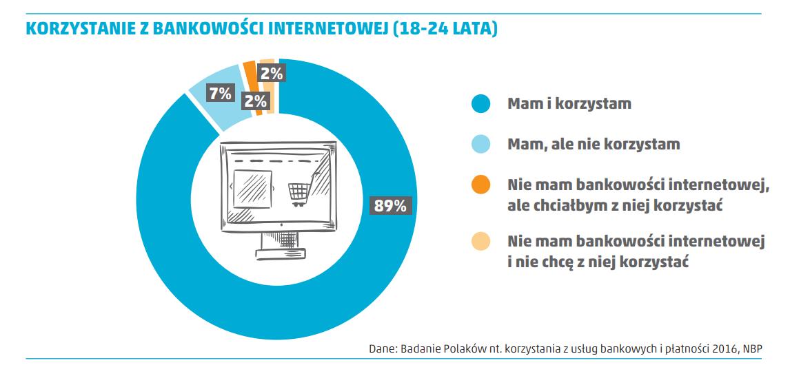 korzystanie z bankowości internetowej