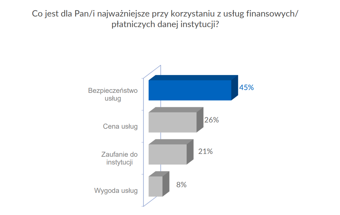 badanie - najważniejsze rzeczy przy korzystaniu z usług finansowych/płatniczych instytucji