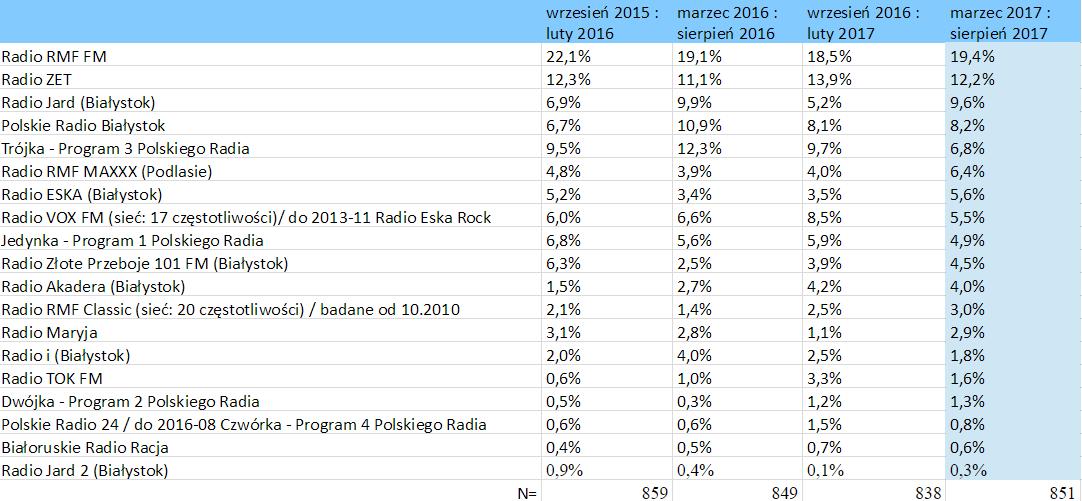 słuchalność stacji radiowych – Białystok