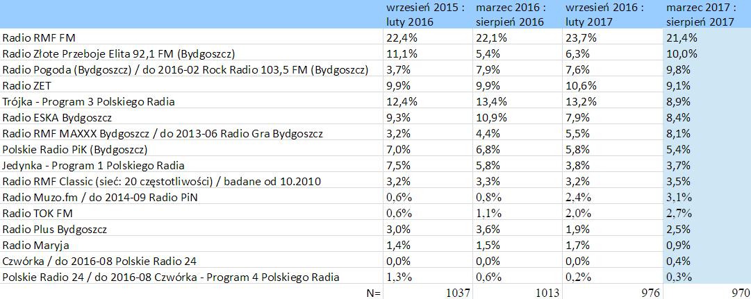 słuchalność stacji radiowych – Bydgoszcz