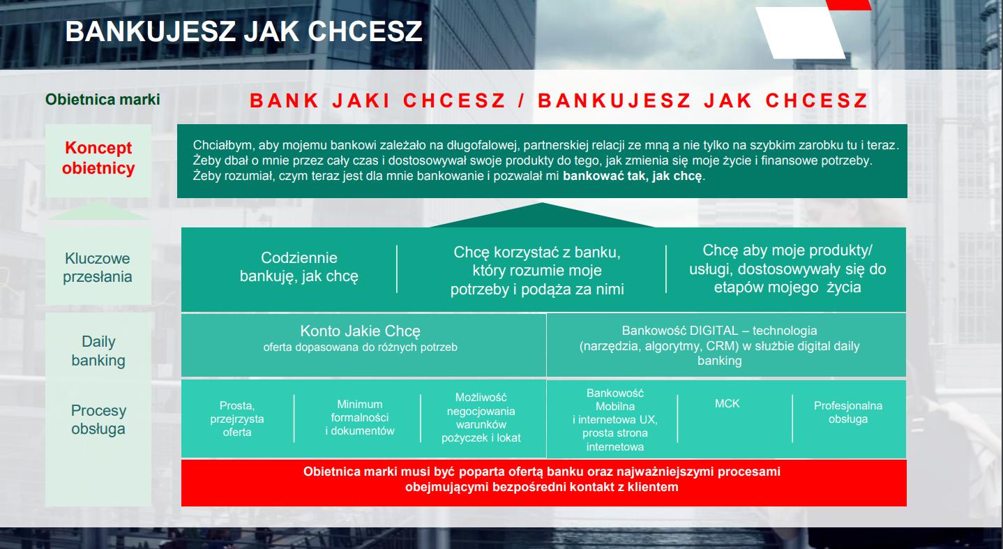 strategia marki Banku Zachodniego WBK