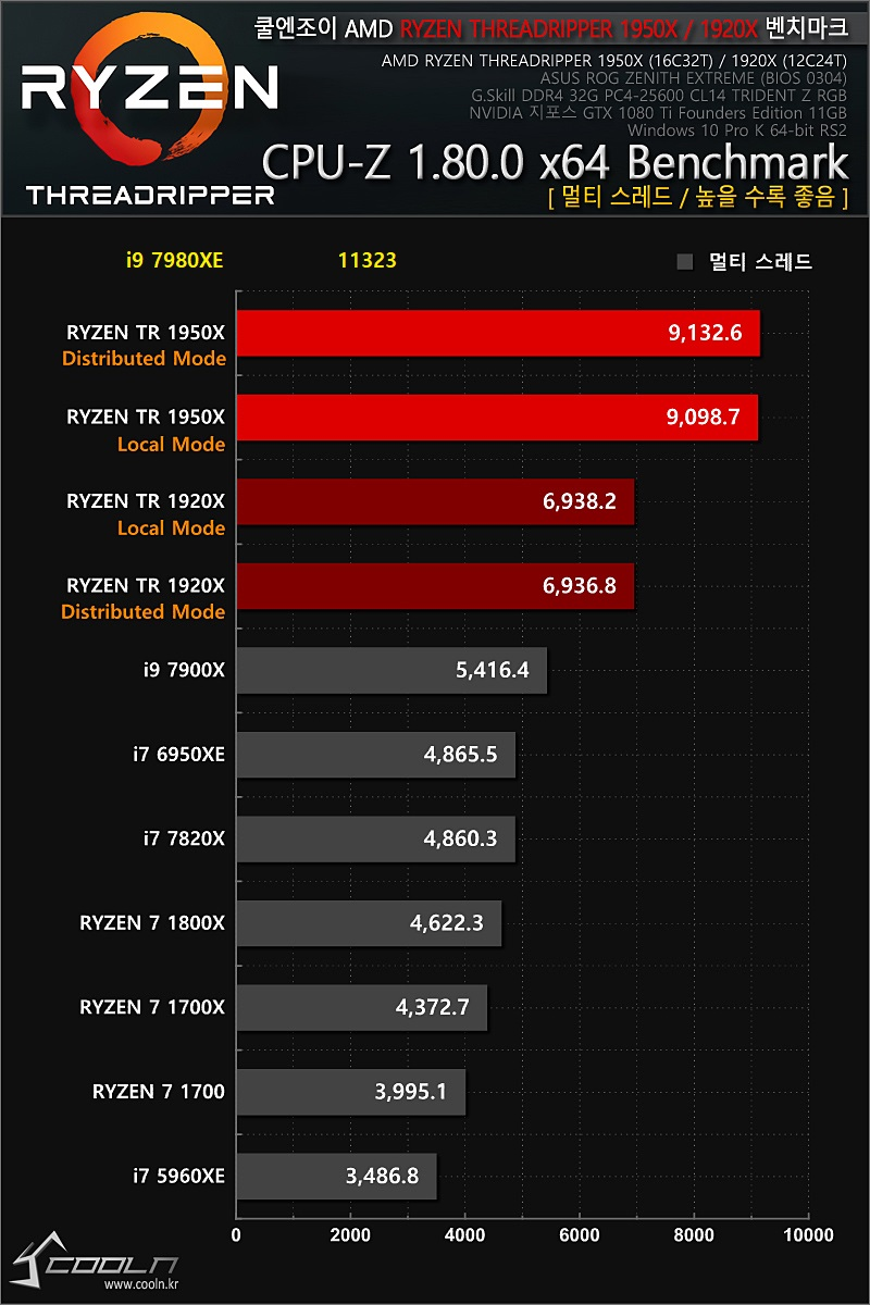 Core i9-7980XE - CPU-Z 1.80 - test wielowątkowy