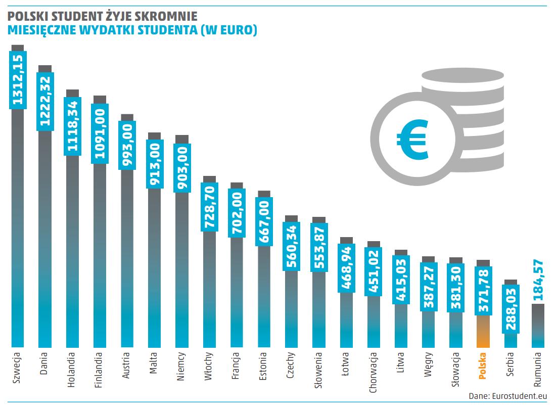 polski student i inne kraje - wydatki miesięczne studenta w euro