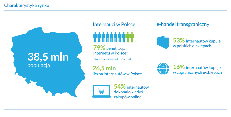 charakterystyka rynku e-commerce w Polsce