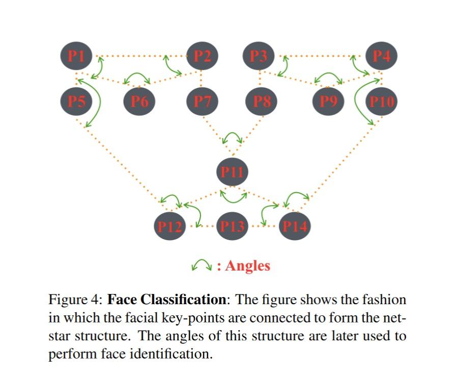 klasyfikacja twarzy