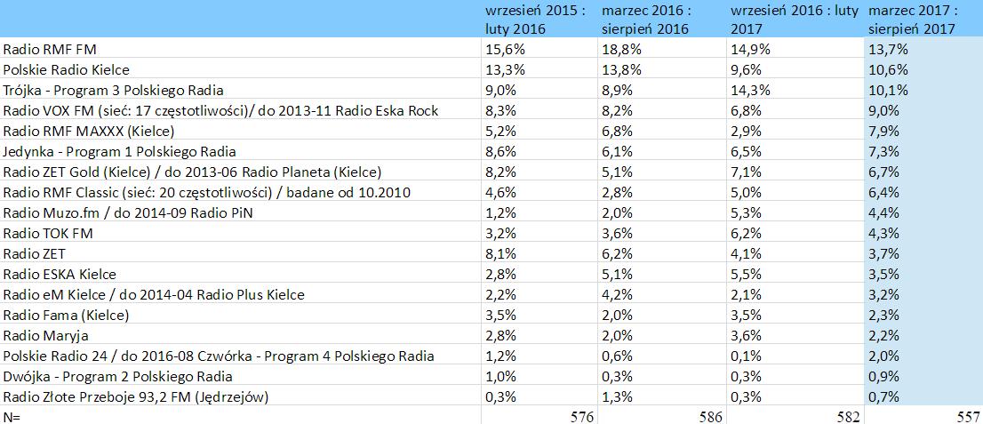 słuchalność stacji radiowych – Kielce