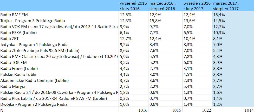słuchalność stacji radiowych – Lublin