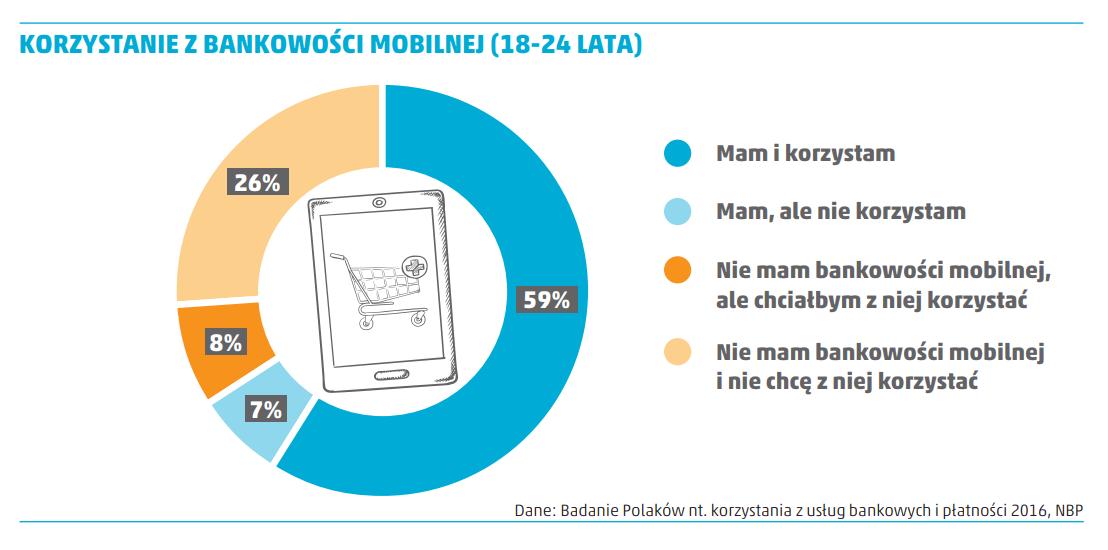 korzystanie z bankowości mobilnej