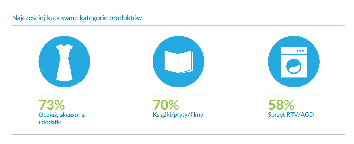 najczęściej kupowane kategorie produktów - grafika informacyjna