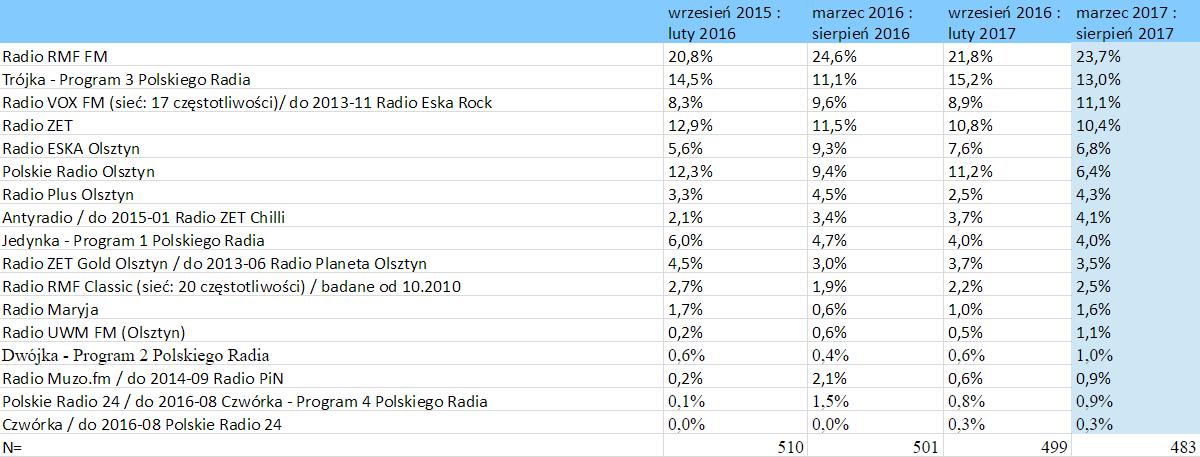 słuchalność stacji radiowych – Olsztyn