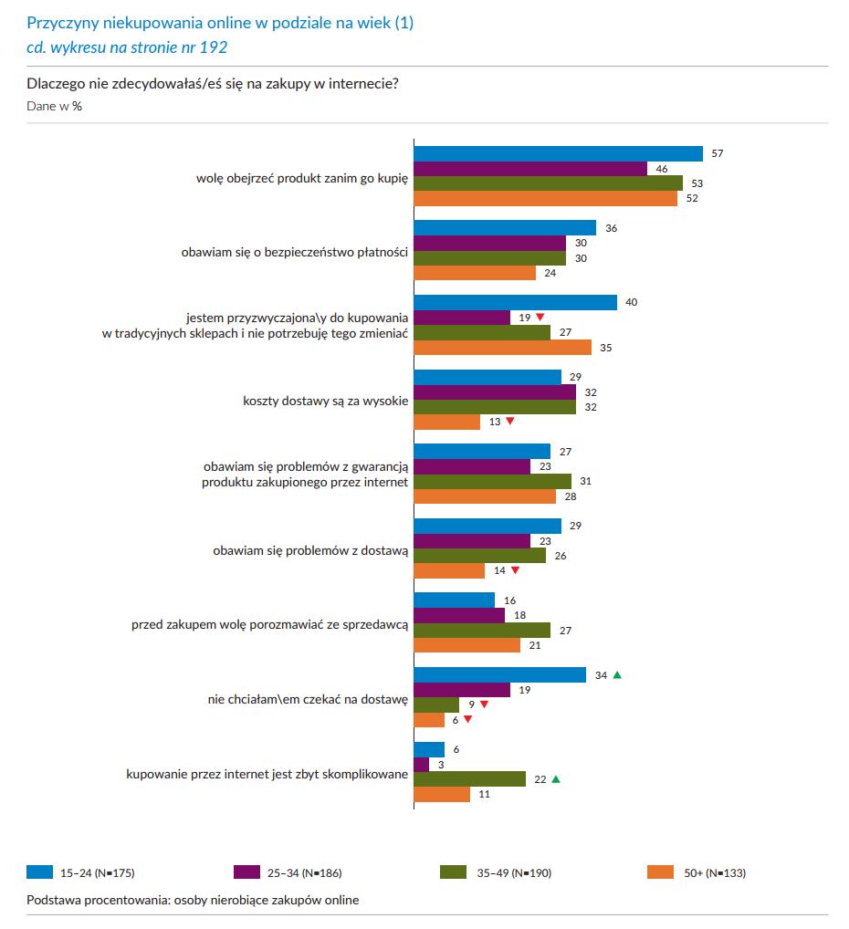 przyczyny niekupowania online w podziale na wiek - wykres