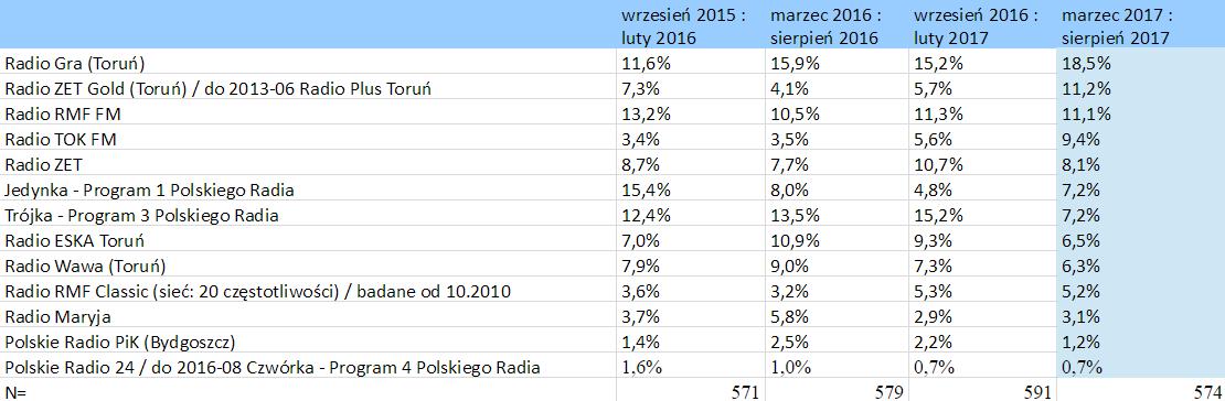 słuchalność stacji radiowych – Toruń