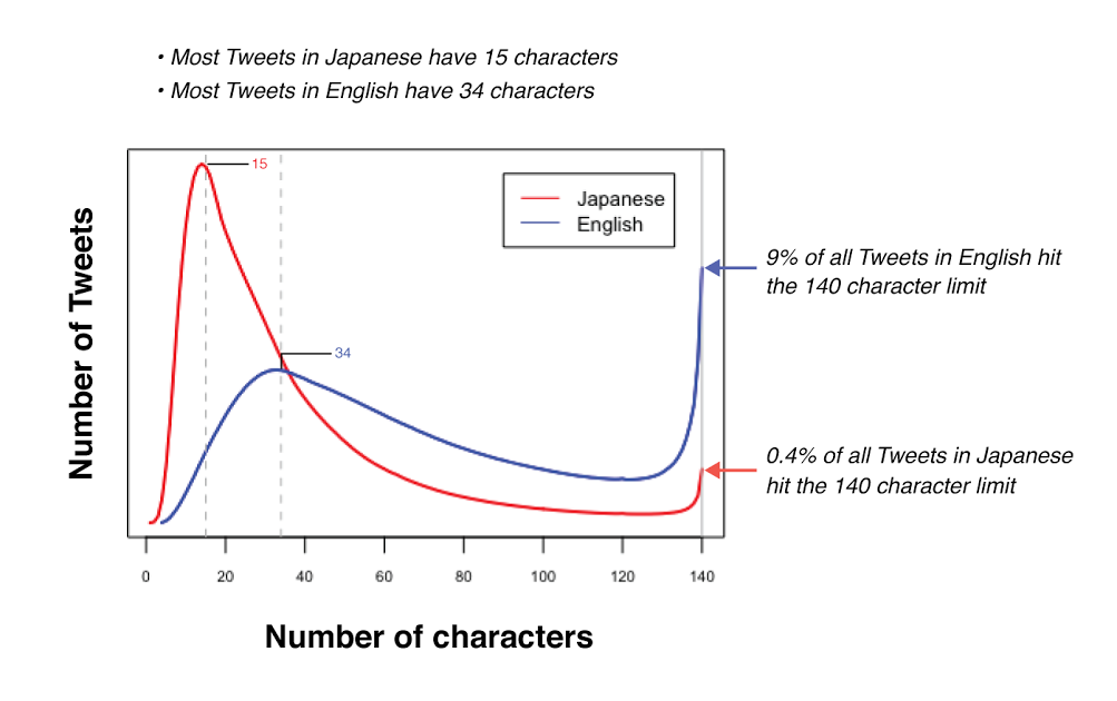 Twitter i ilość znaków po japońsku i angielsku