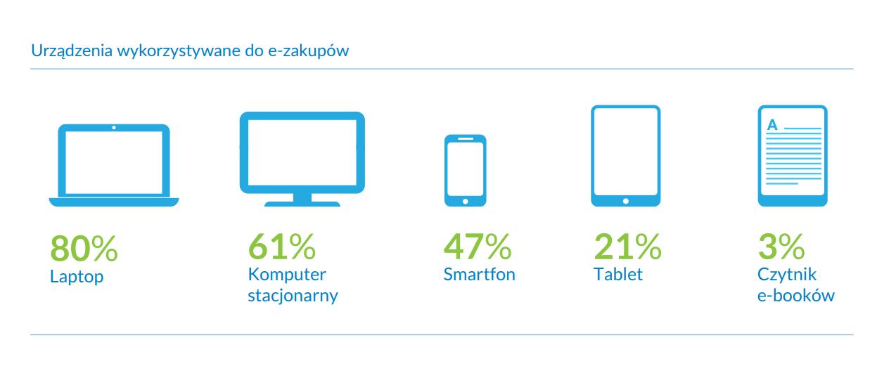 urządzenia do ebooków - grafika informacyjna