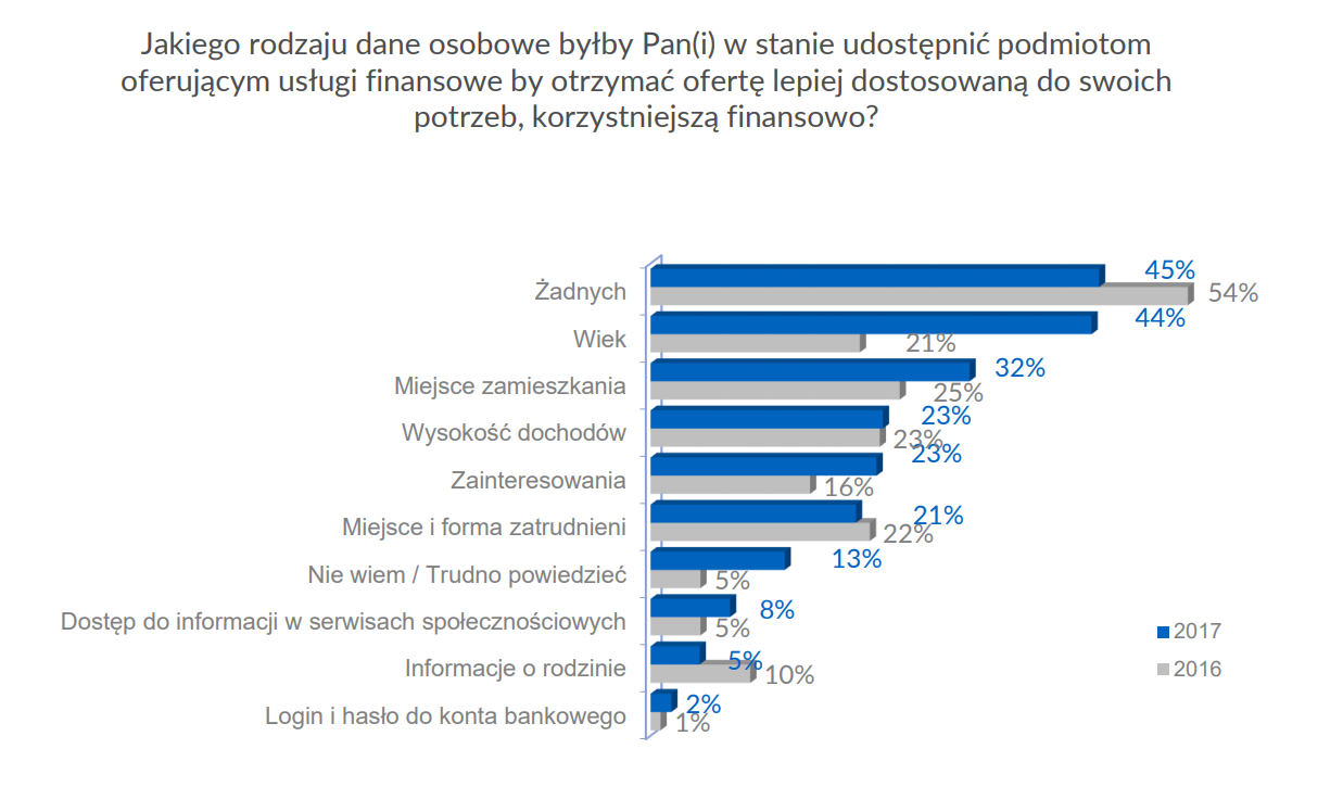 badanie - dane osobowe udostępniane podmiotom finansowym