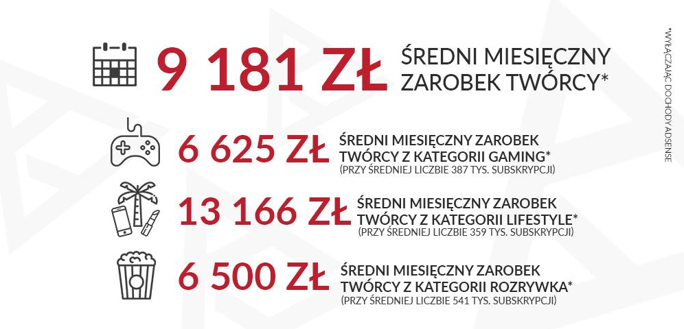 średni miesięczny zarobek twórcy - polski youtube
