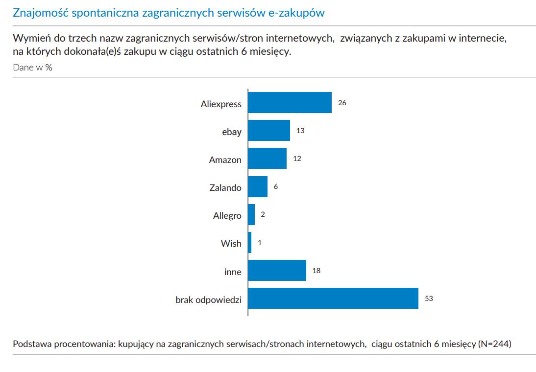znajomość zagranicznych serwisów e-zakupów - wykres