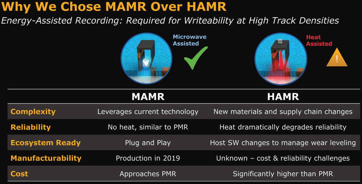 MAMR vs HAMR