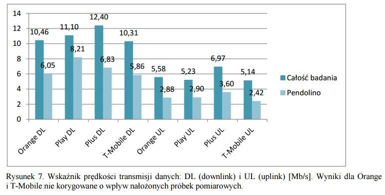 jakość połączeń w Pendolino jest znacznie gorsza niż w innych składach PKP Intercity