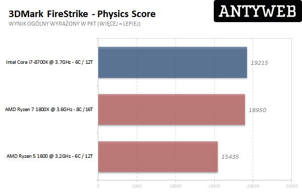 AMD Ryzen 7 1800X - 3DMark Firestrike Physics Score