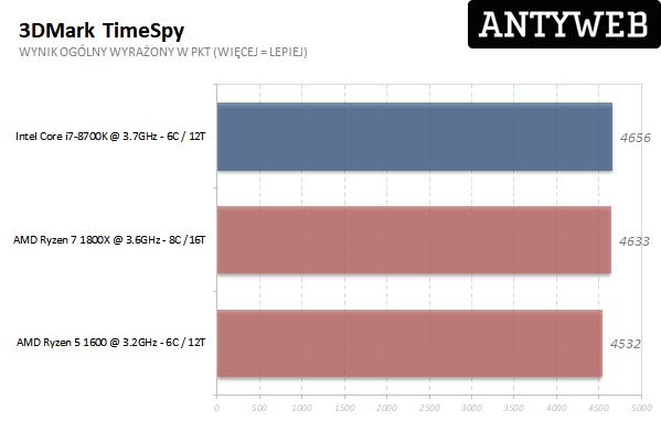 AMD Ryzen 7 1800X - 3DMark TimeSpy