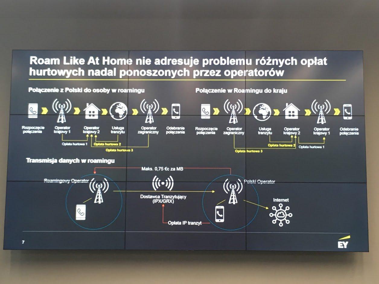 Droga połączenia w roamingu