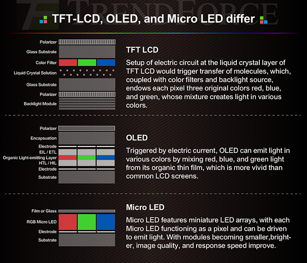różnice pomiędzy micro led, oled i tft lcd