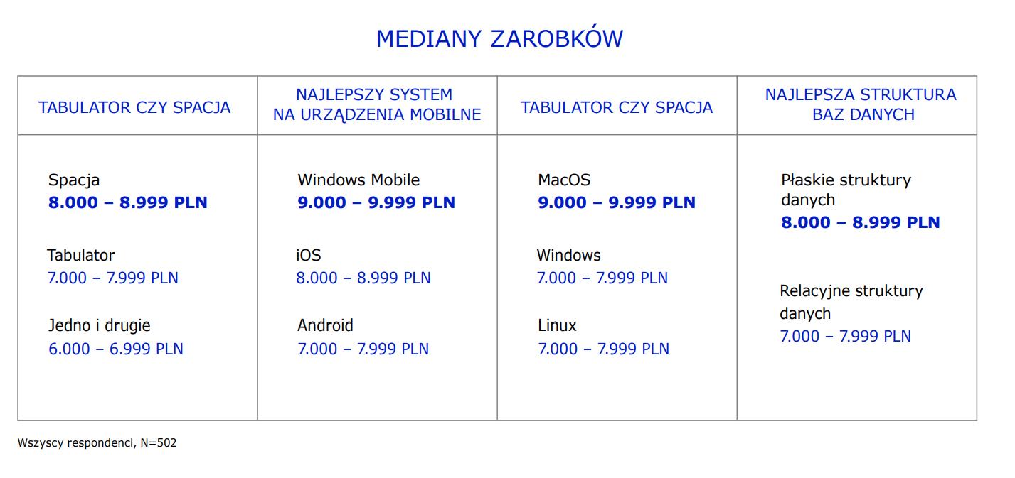 Zarobki w IT wahają się pomiędzy 6 a 10 tys. zł