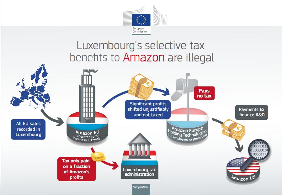 Podatki Amazon w Luxemburgu