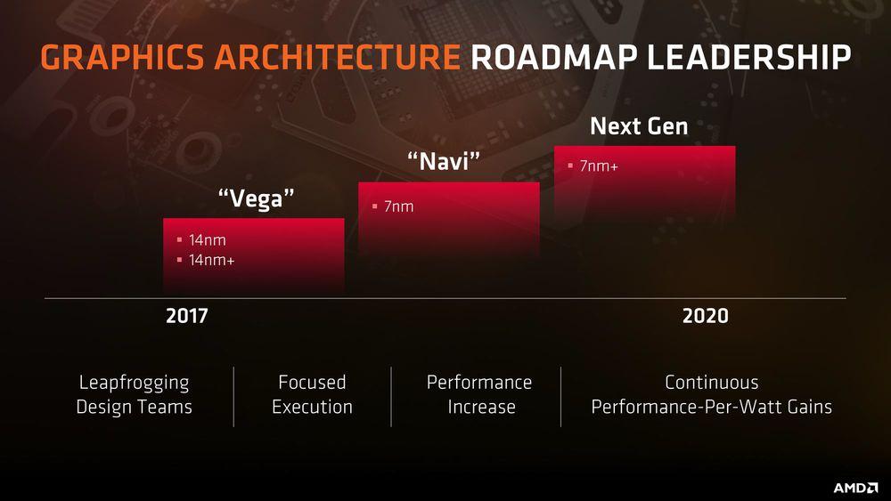 GPU AMD Navi