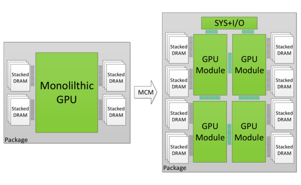 Modular GPU architecture