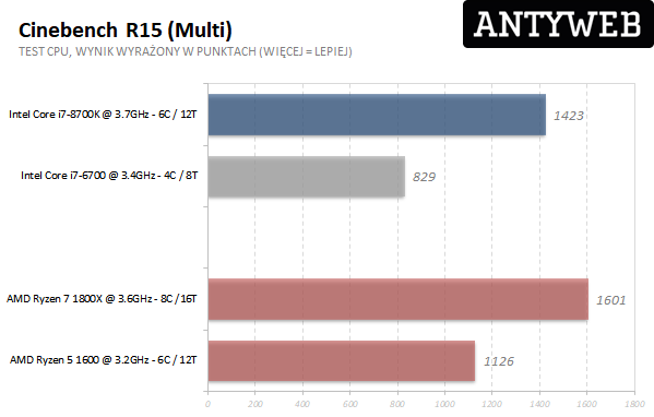 AMD Ryzen 7 1800X - Cinebench R15 multi