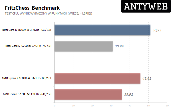 AMD Ryzen 7 1800X - FritzChess benchmark