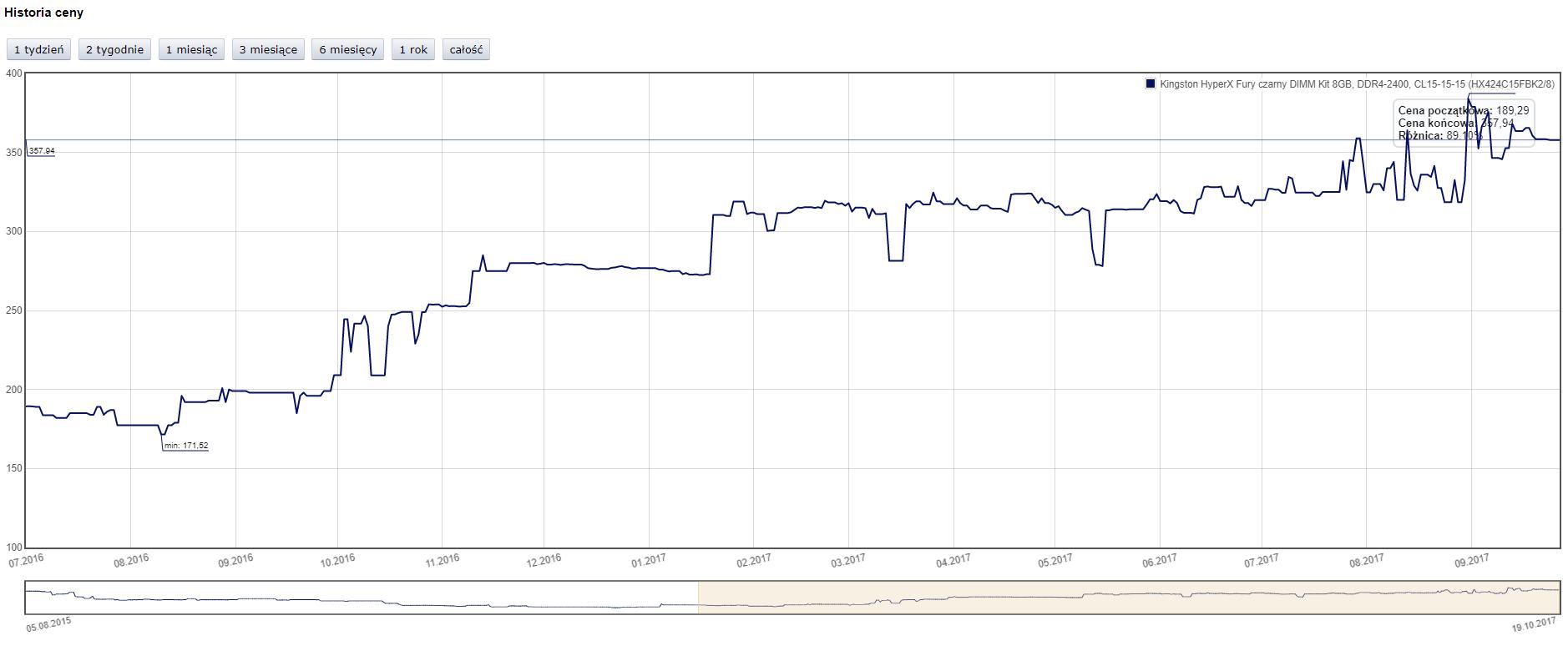 tak wzrosły ceny pamięci DRAM