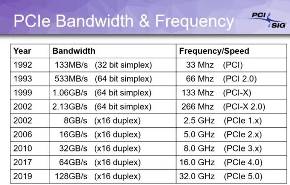 Specyfikacja PCIe 4.0