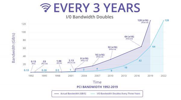Przepustowosć PCIe 4.0