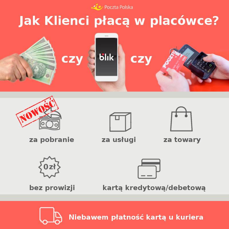 Poczta Polska wprowadza możliwość płatności za przesyłki pobraniowe kartą lub blikiem.