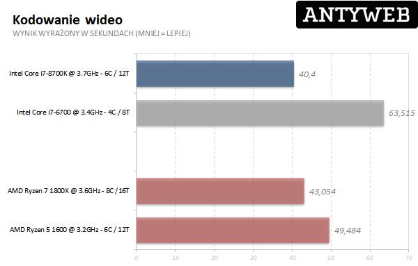 AMD Ryzen 7 1800X - kodowanie wideo Real Bench