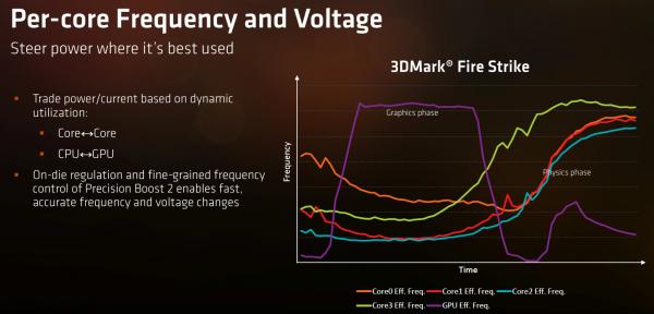 AMD APU Ryzen 7 2700U