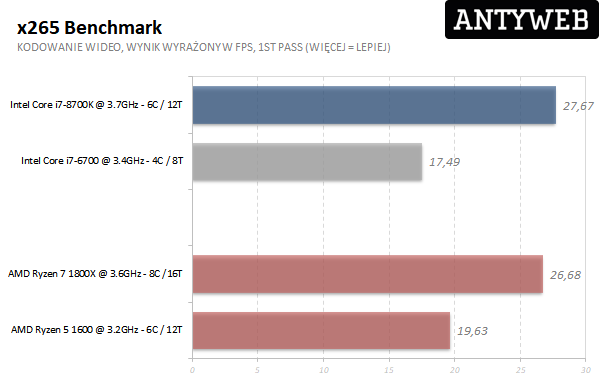 AMD Ryzen 7 1800X - x265 benchmark