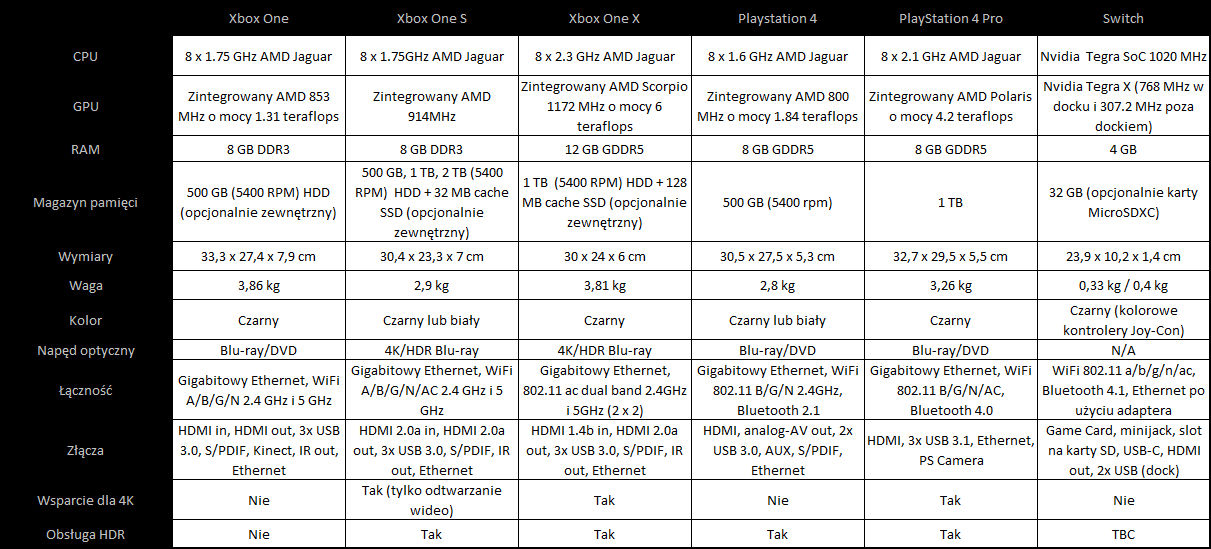 Xbox One X specs specyfikacja