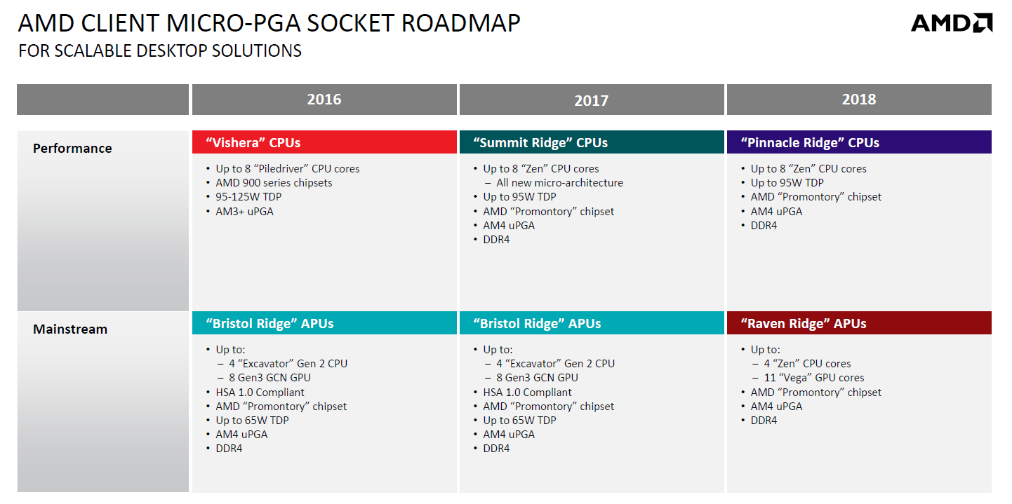 AMD Pinnacle Ridge Raven Ridge roadmap