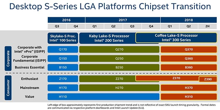 Intel H370 B360 H310 roadmap chipset
