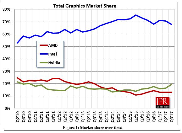 Sprzedaż GPU - wykres